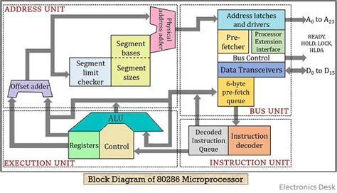 4924C9 Block Diagram 80286 Microprocessorchevroletwiring-dm0108.web.app
